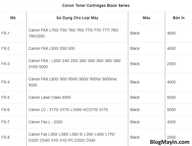 Hướng dẫn chọn mực in Canon phù hợp với máy in Canon + Hình 5